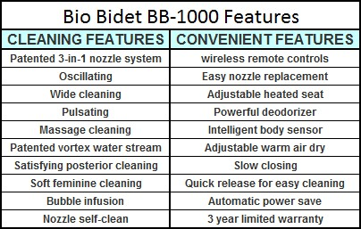 Bio Bidet Bliss bb-1000 Features List
